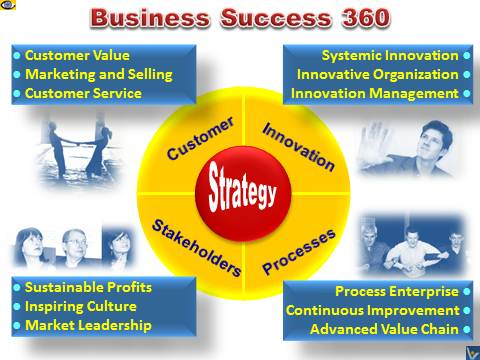 Business Success 360