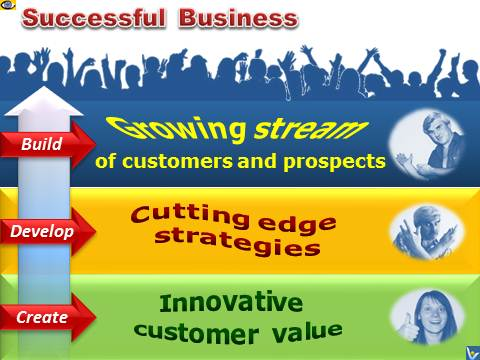 3 Components of Business Success