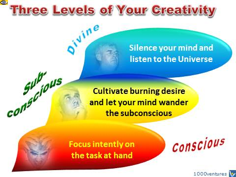 3 Levels of Creativity: Conscious, Subconscious, Divine by Vadim Kotelnikov
