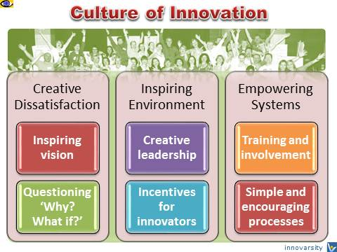 Culture for Innovation