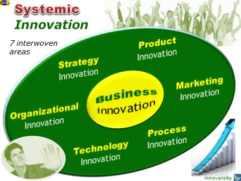 Systemic Innovation: How To Create Successful Innovations - 7 Areas, emfographics,VadimKotelnikov