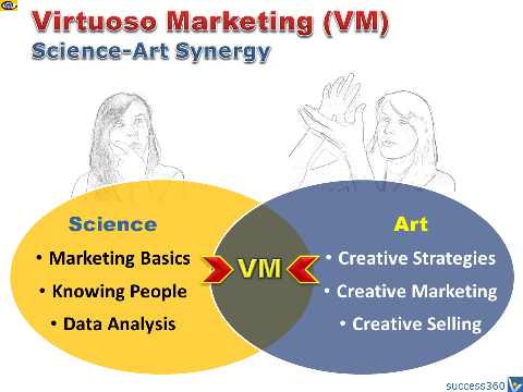 Virtuoso Marketing - Science and Art