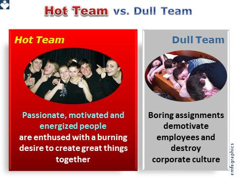 Hot Teams vs Dull, emfographics, emotional infographivs